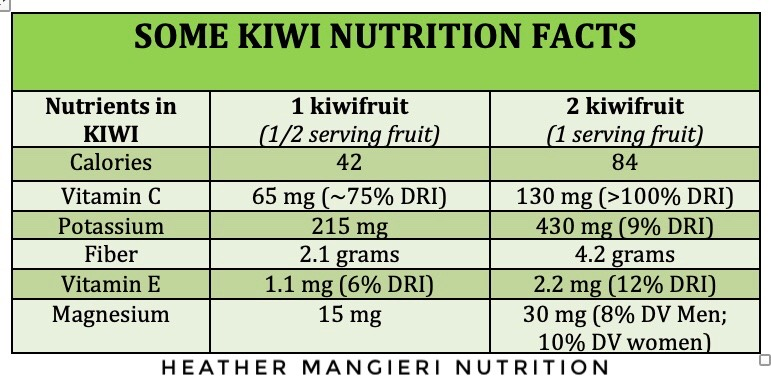 The Health And Nutrition Benefits Of Kiwi Fruit Heather Mangieri Nutrition