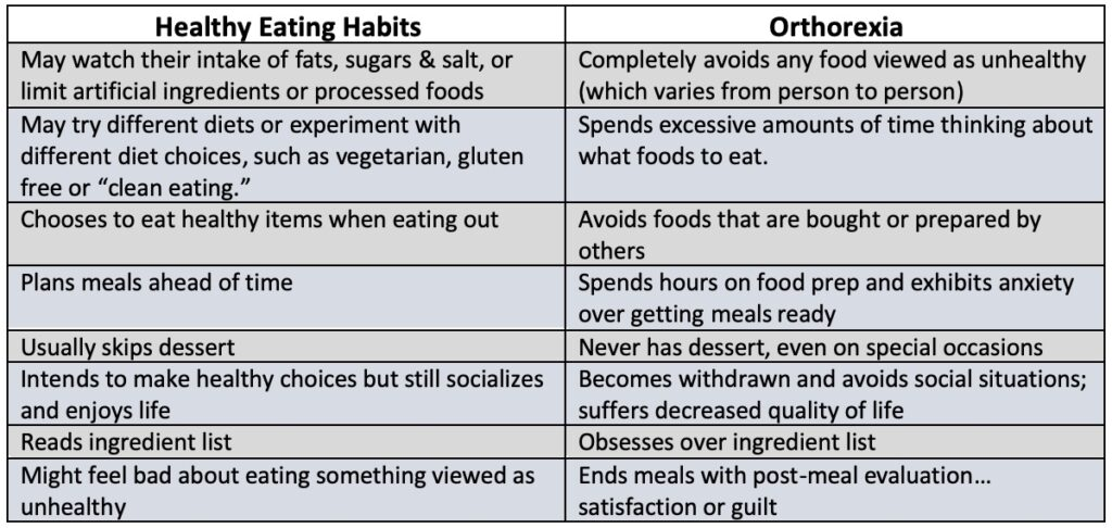 Orthorexia is form of disordered eating characterized by an obsessive focus to eat only foods believed to promote optimal health, but it's anything but healthy